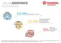 Ponad 2,3 mln Polaków skorzystało z assistance w 2019 roku